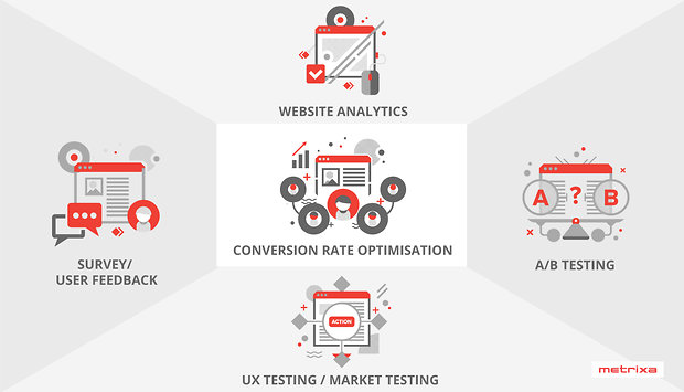 [metrixa-blog-post]What is Conversion Rate Optimisation?