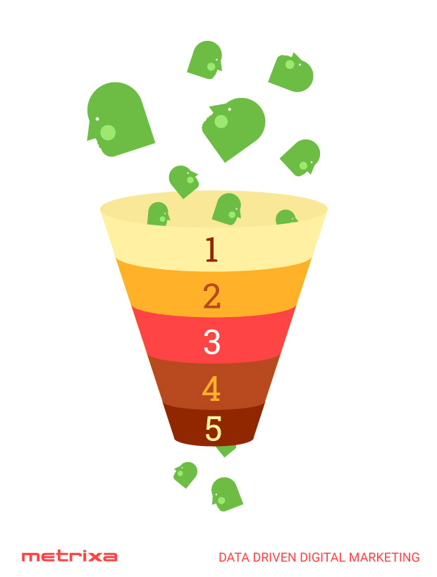 conversion funnels, different buying stages, consumers