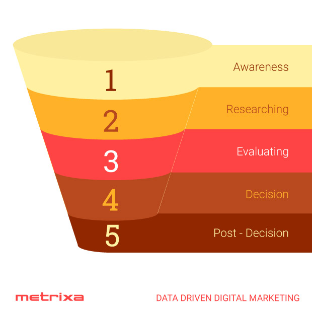 typical consumer's buying stages,  conversion funnels